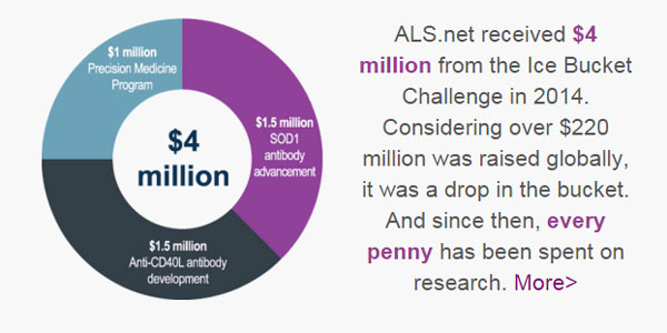 Impact of Ice Bucket Challenge on ALS Research